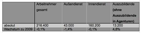 Statistik: Beschäftigte in der deutschen Versicherungswirtschaft im Jahr 2010