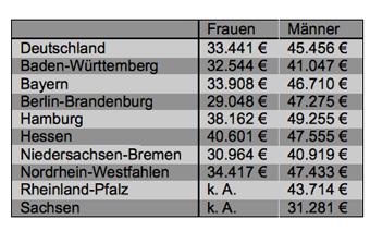 Statistik: Gehälter der Beschäftigten in der deutschen Versicherungswirtschaft unterteil in Frauen und Männer nach Bundesländern