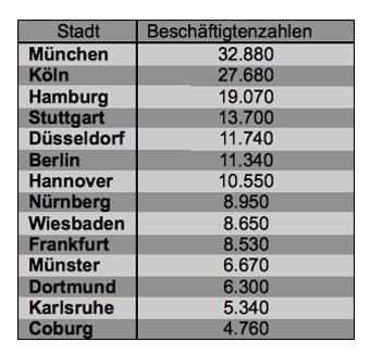 Statistik: Beschäftigte in der deutschen Versicherungswirtschaft aufgeteilt nach Stadt