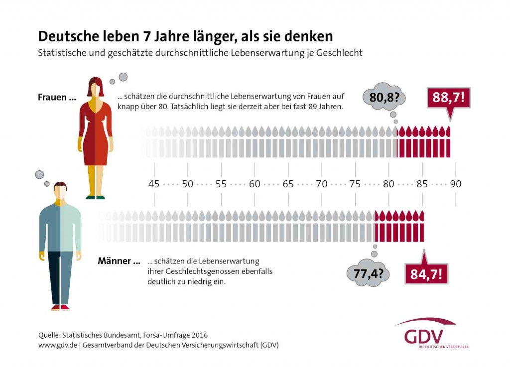 Grafik: Lebenserwartung