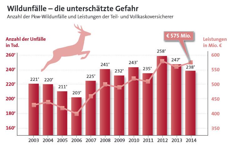 Anzahl der Wildunfälle und Höhe der damit verbundenen Leistungsaufwendungen der Teil- und Vollkaskoversicherer in den Jahren 2003 bis 2014 (Quelle: Gesamtverband der Deutschen Versicherungswirtschaft e. V.)