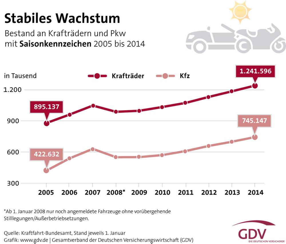 Grafik: Anzahl der Saisonkennzeichen 2005 bis 2014