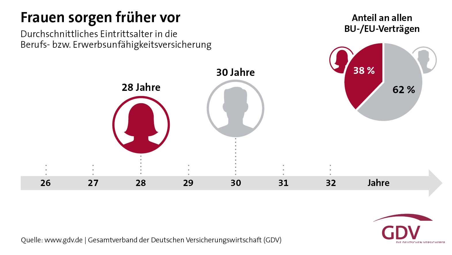 Im Schnitt treten Frauen zwei Jahre eher in die Berufs- und Erwerbsunfähigkeitsversicherung ein als Männer.
