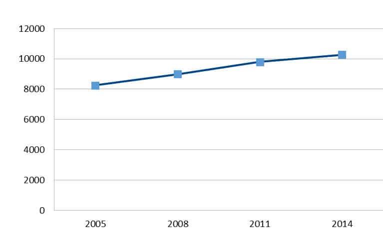 Entwicklung der durchschnittlich ausgezahlten BU-Rente in Euro in den Jahren 2005 bis 2014