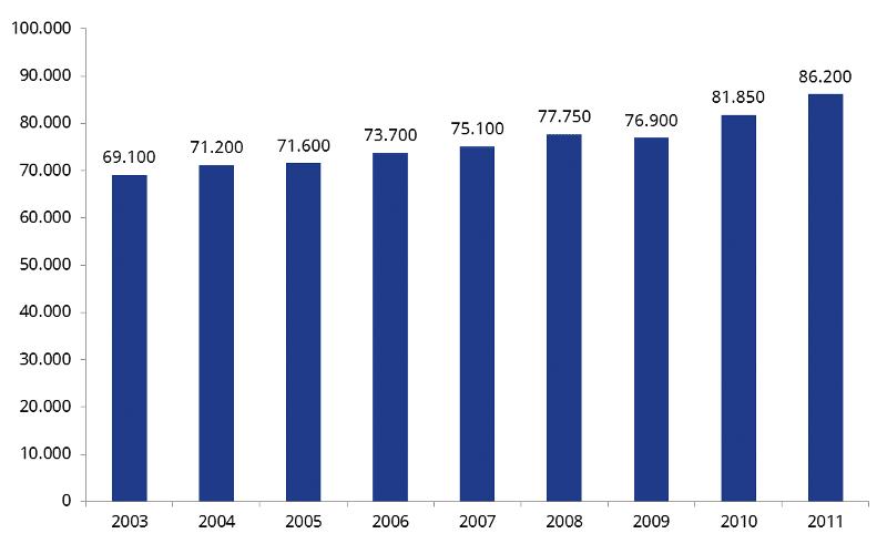 Durchschnittliche Versicherungssumme in der deutschen Risikolebensversicherung in den Jahren 2003 bis 2011 in Euro (Quelle: GDV)