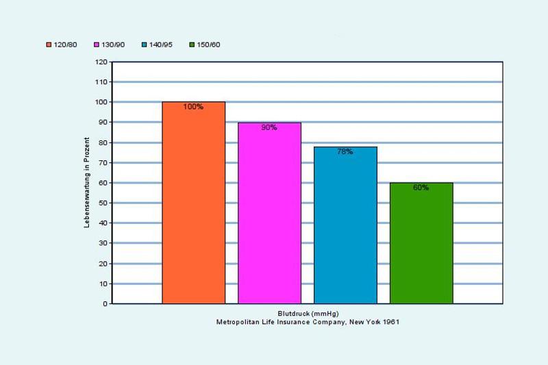 Statistik: Lebenserwartung je nach Schwere der Hypertonie