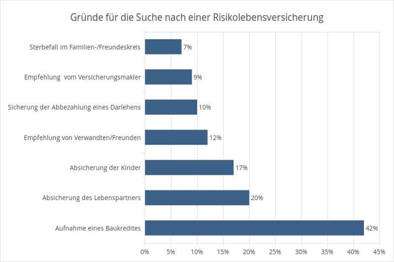 Statistik: Gründe für die Suche nach einer Risikolebensversicherung (Angaben in Prozent)