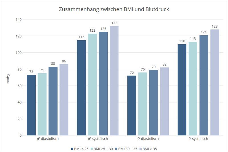 Statistik: Zusammenhang zwischen BMI und Bluthochdruck
