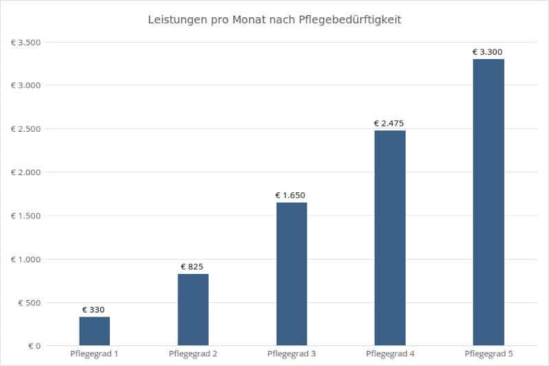 Statistik: Leistungen pro Monat nach Pflegebedürftigkeit