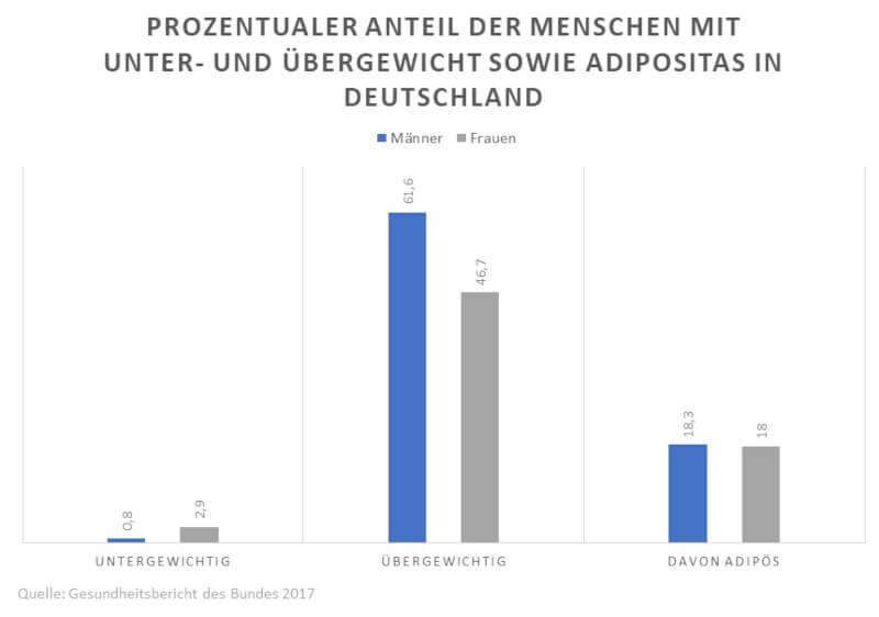 Statistik: Anteil der Menschen mit Unter- und Übergewicht in Deutschland