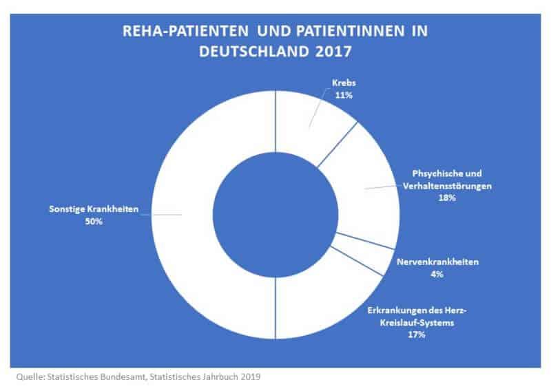 Statistik: Gründe für Reha-Aufenthalte