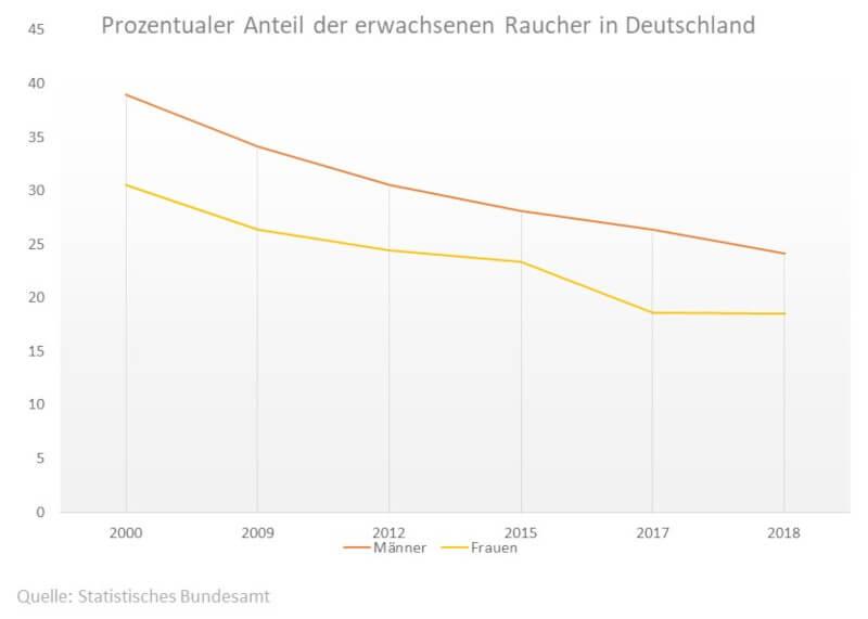Statistik: Anteil der Raucher in Deutschland